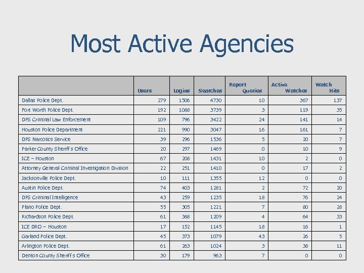 Most Active Agencies Users Logins Searches Report Queries Active Watches Watch Hits Dallas Police