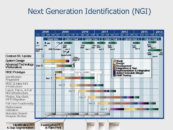 Next Generation Identification (NGI)