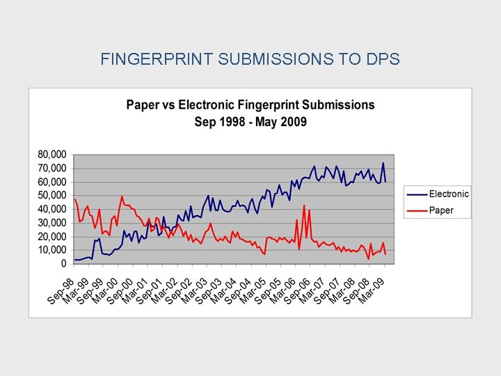 FINGERPRINT SUBMISSIONS TO DPS