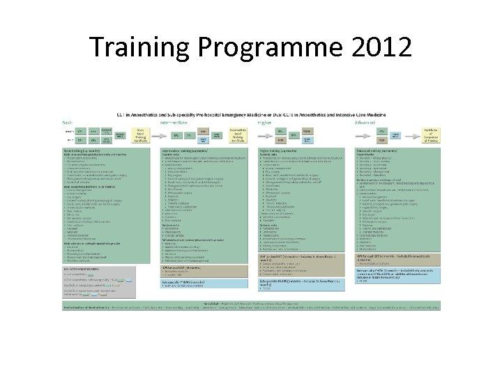 Training Programme 2012