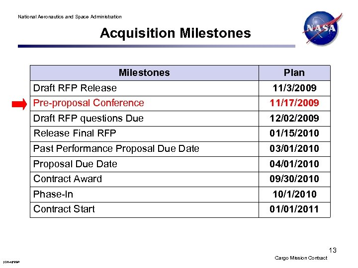 National Aeronautics and Space Administration Acquisition Milestones Plan Draft RFP Release 11/3/2009 Pre-proposal Conference