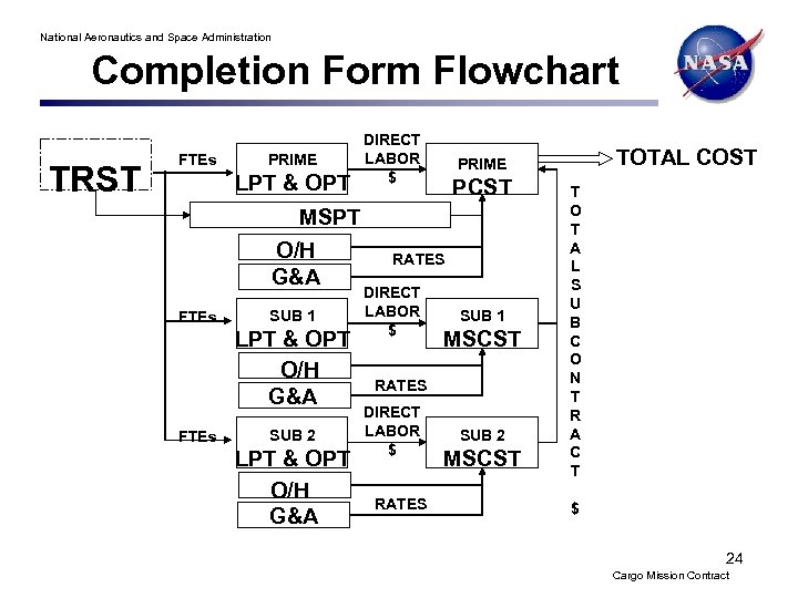 National Aeronautics and Space Administration Completion Form Flowchart TRST FTEs PRIME LPT & OPT