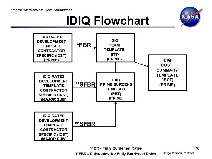 National Aeronautics and Space Administration IDIQ Flowchart IDIQ RATES DEVELOPMENT TEMPLATE CONTRACTOR SPECIFIC (ICST)