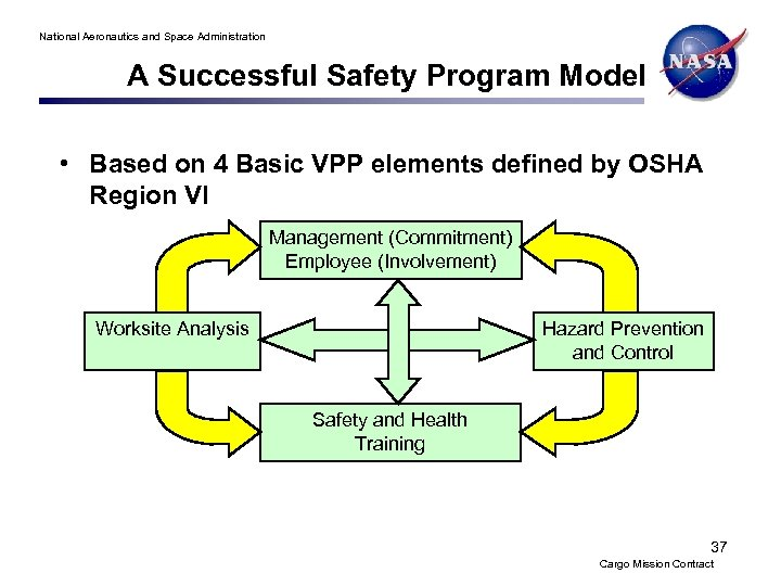 National Aeronautics and Space Administration A Successful Safety Program Model • Based on 4
