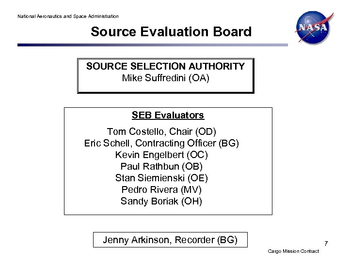 National Aeronautics and Space Administration Source Evaluation Board SOURCE SELECTION AUTHORITY Mike Suffredini (OA)