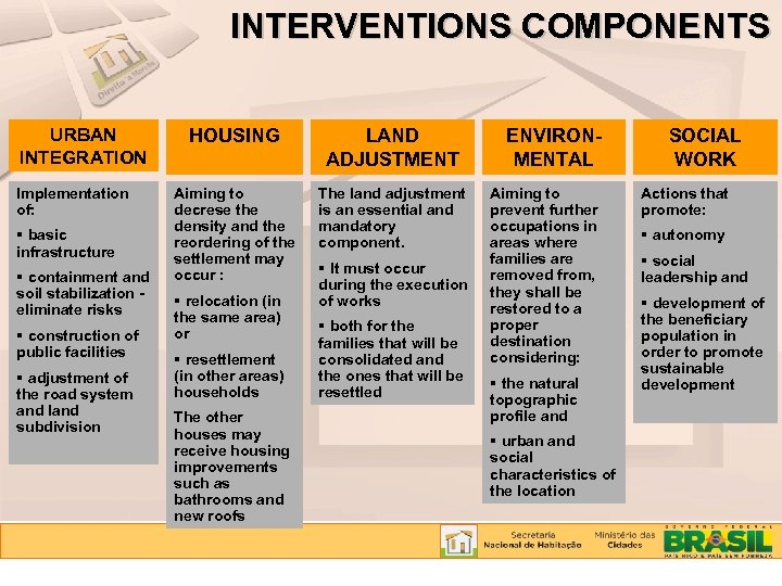 INTERVENTIONS COMPONENTS URBAN INTEGRATION Implementation of: basic infrastructure containment and soil stabilization eliminate risks