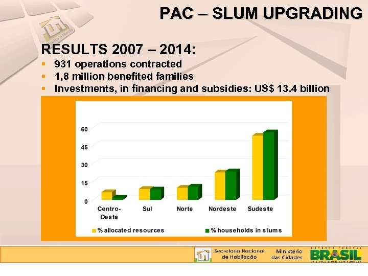 PAC – SLUM UPGRADING RESULTS 2007 – 2014: 931 operations contracted 1, 8 million