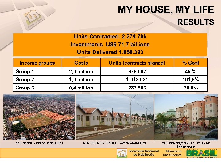 MY HOUSE, MY LIFE RESULTS Units Contracted: 2. 279. 706 Investments US$ 71. 7