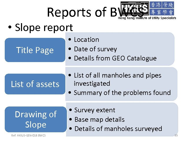 Reports of BWCS • Slope report Title Page List of assets Drawing of Slope