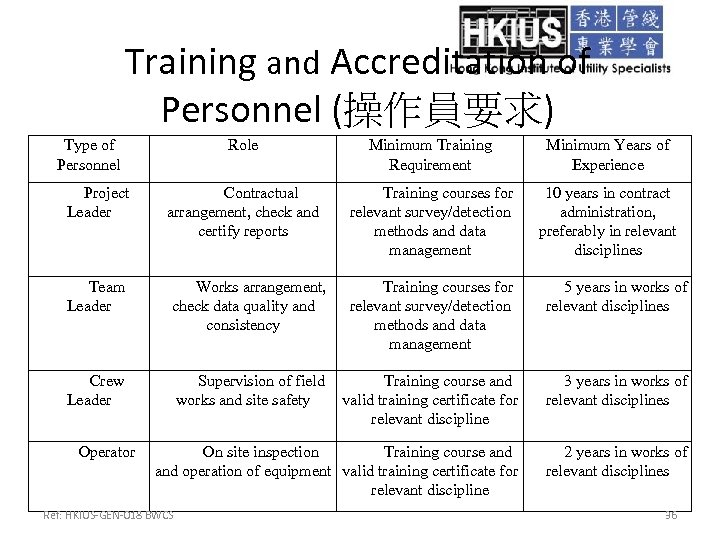 Training and Accreditation of Personnel (操作員要求) Type of Personnel Role Minimum Training Requirement Minimum