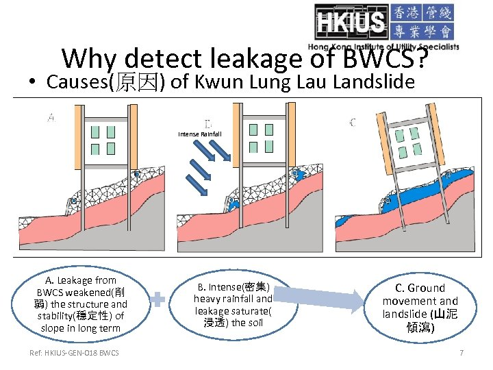 Why detect leakage of BWCS? • Causes(原因) of Kwun Lung Lau Landslide Intense Rainfall