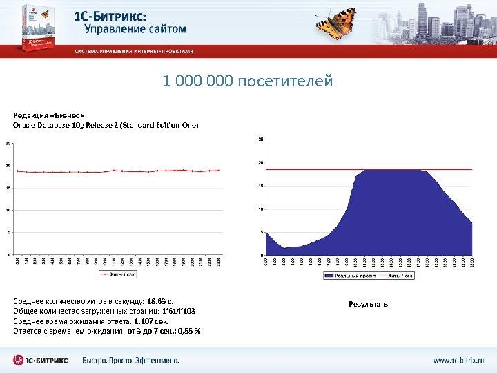 1 000 посетителей Редакция «Бизнес» Oracle Database 10 g Release 2 (Standard Edition One)