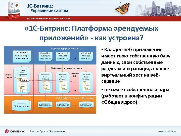 « 1 С-Битрикс: Платформа арендуемых приложений» - как устроена? • Каждое веб-приложение имеет