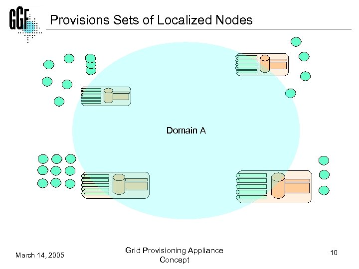 Provisions Sets of Localized Nodes Domain A March 14, 2005 Grid Provisioning Appliance Concept