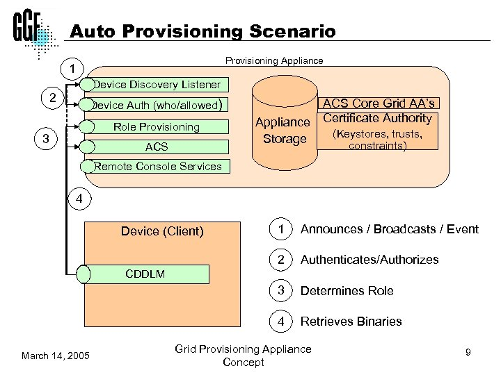 Auto Provisioning Scenario Provisioning Appliance 1 Device Discovery Listener 2 Device Auth (who/allowed) Role