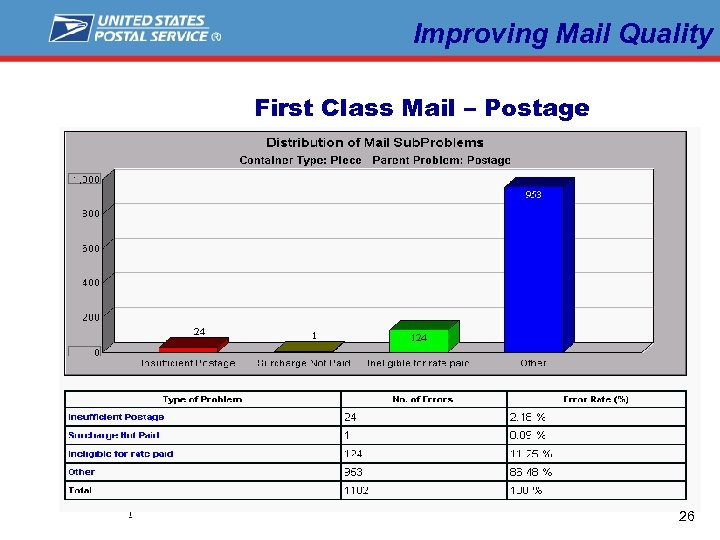 Improving Mail Quality First Class Mail – Postage L a b e l 26