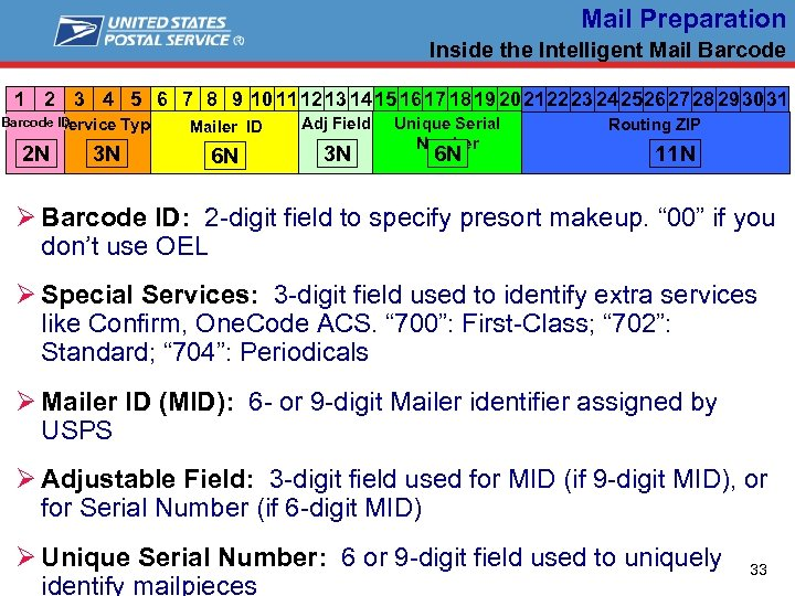 Mail Preparation Inside the Intelligent Mail Barcode 1 2 3 4 5 6 7
