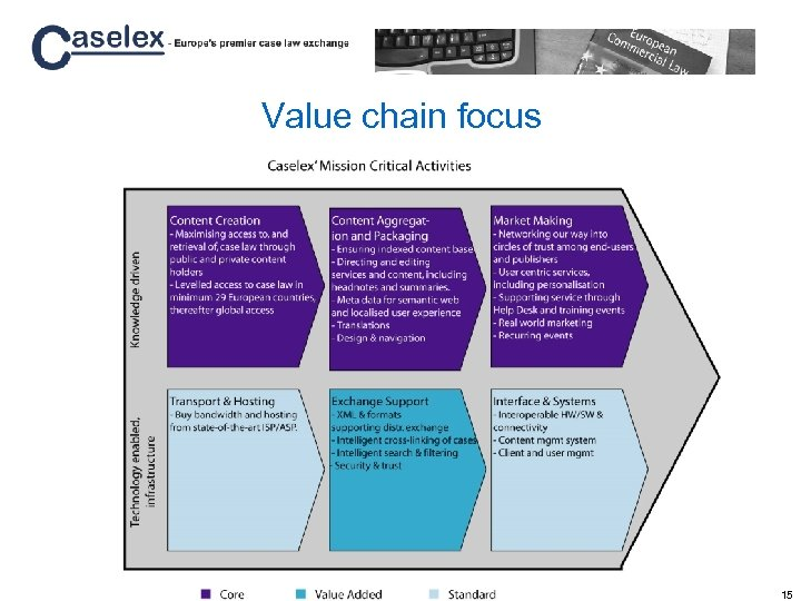Value chain focus 15
