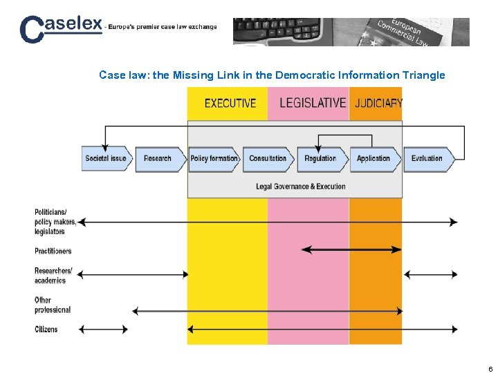 Case law: the Missing Link in the Democratic Information Triangle 6
