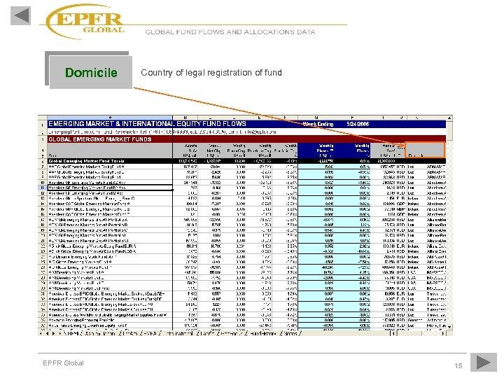 Domicile EPFR Global Country of legal registration of fund 15