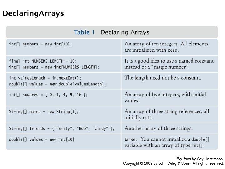 Declaring. Arrays Big Java by Cay Horstmann Copyright © 2009 by John Wiley &