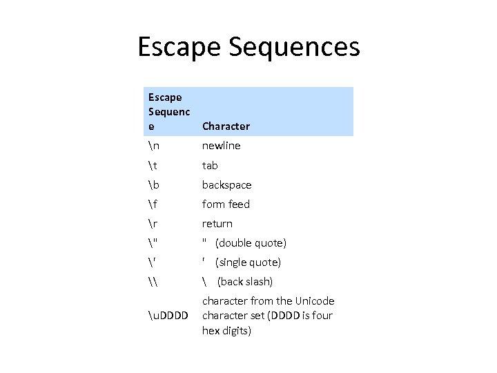 Escape Sequences Escape Sequenc e Character n newline t tab b backspace f form