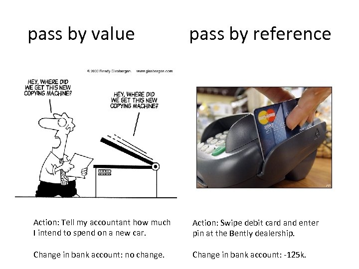 pass by value pass by reference Action: Tell my accountant how much I intend