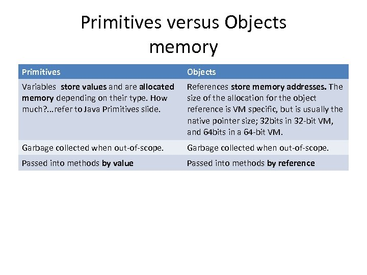 Primitives versus Objects memory Primitives Objects Variables store values and are allocated memory depending