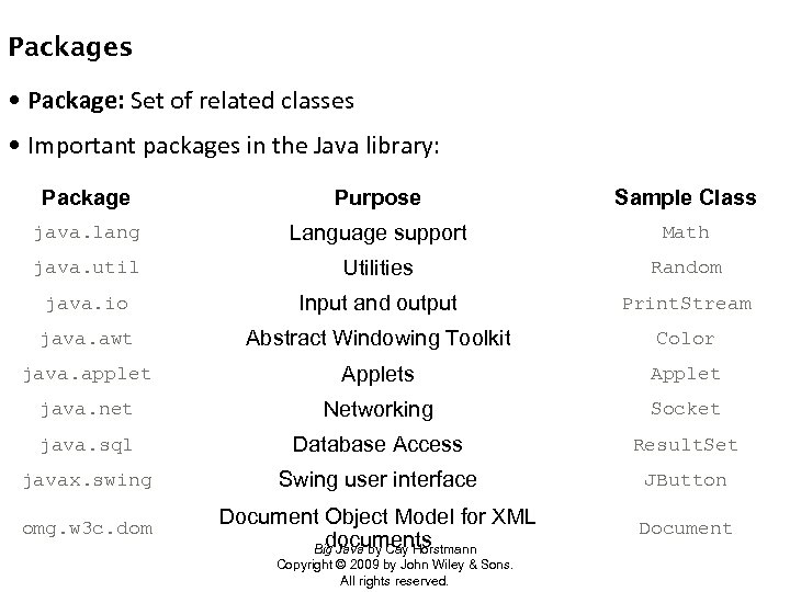 Packages • Package: Set of related classes • Important packages in the Java library:
