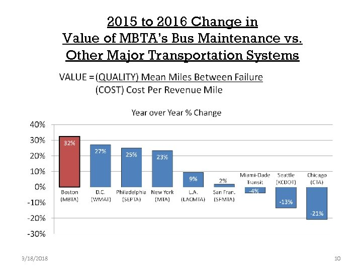 2015 to 2016 Change in Value of MBTA's Bus Maintenance vs. Other Major Transportation