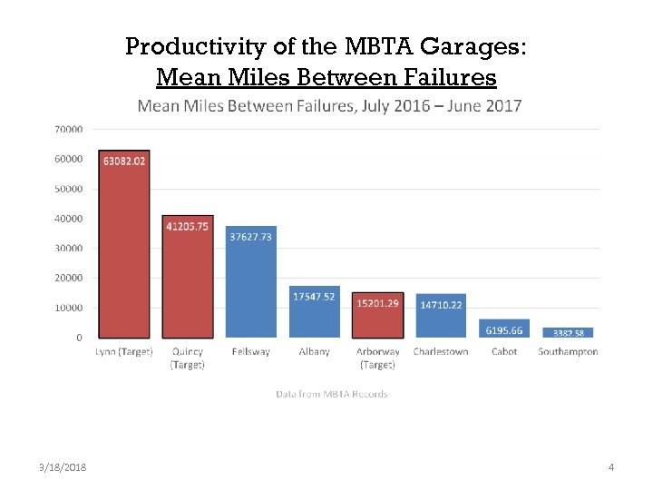 Productivity of the MBTA Garages: Mean Miles Between Failures 3/18/2018 4