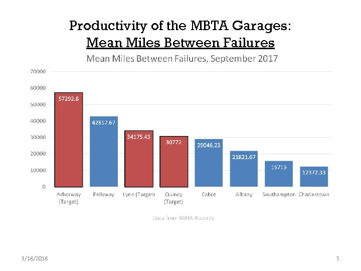 Productivity of the MBTA Garages: Mean Miles Between Failures 3/18/2018 5