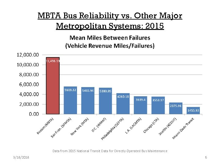 MBTA Bus Reliability vs. Other Major Metropolitan Systems: 2015 Data from 2015 National Transit