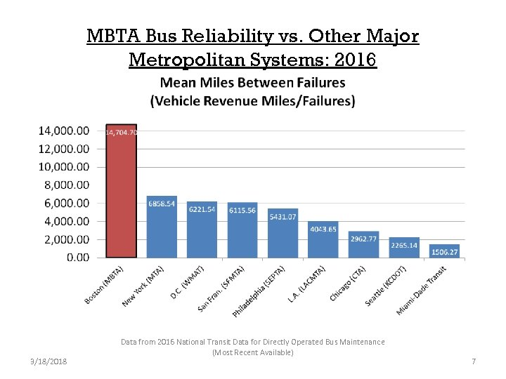MBTA Bus Reliability vs. Other Major Metropolitan Systems: 2016 3/18/2018 Data from 2016 National