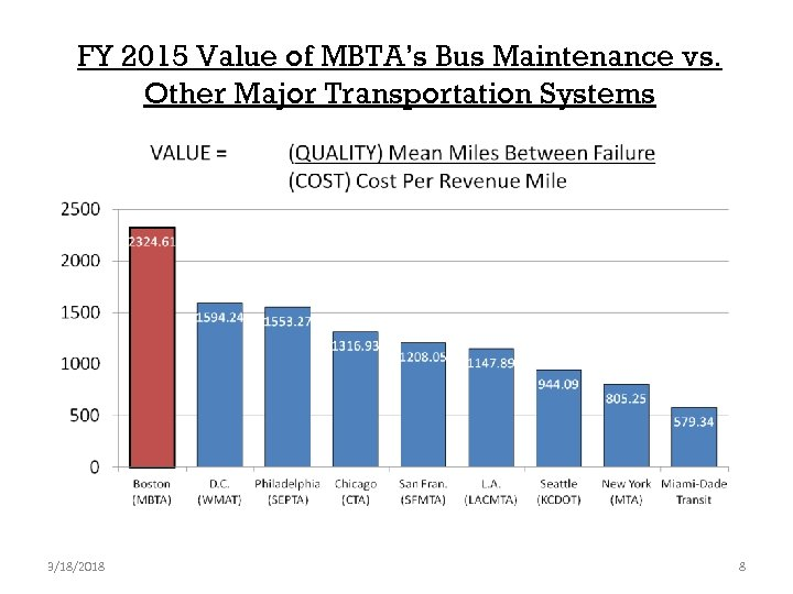 FY 2015 Value of MBTA's Bus Maintenance vs. Other Major Transportation Systems 3/18/2018 8