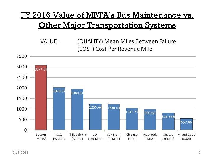 FY 2016 Value of MBTA's Bus Maintenance vs. Other Major Transportation Systems 3/18/2018 9