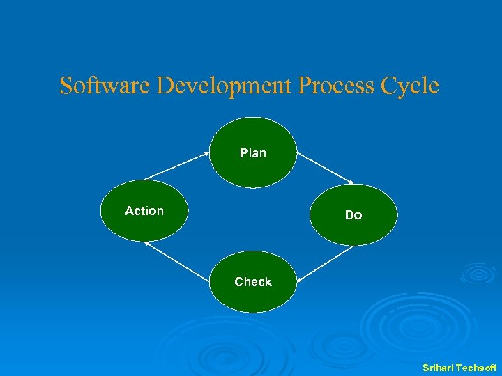 Software Development Process Cycle Plan Action Do Check Srihari Techsoft