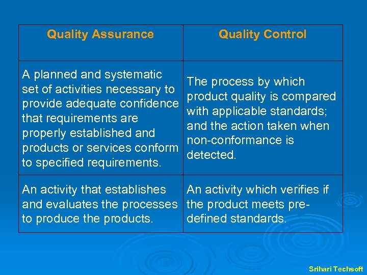 Quality Assurance Quality Control A planned and systematic set of activities necessary to provide