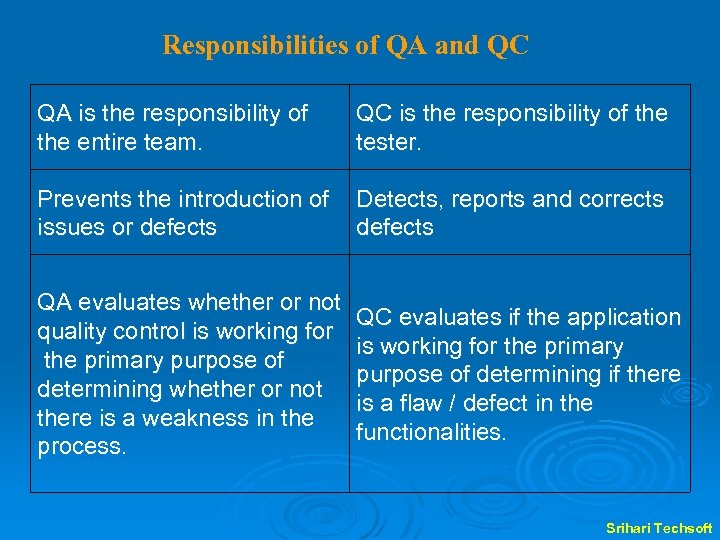 Responsibilities of QA and QC QA is the responsibility of the entire team. QC