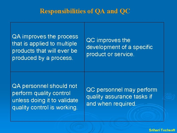 Responsibilities of QA and QC QA improves the process that is applied to multiple