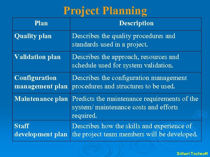 Project Planning Plan Description Quality plan Describes the quality procedures and standards used in