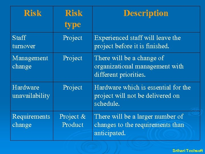 Risk type Description Staff turnover Project Experienced staff will leave the project before it