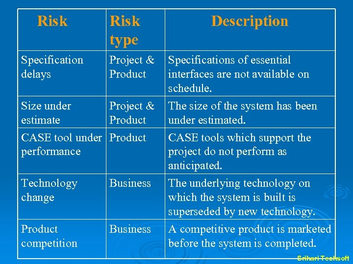 Risk type Specification delays Project & Product Size under estimate CASE tool under performance