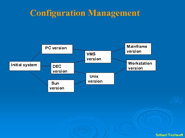 Configuration Management PC version VMS version Initial system DEC version Sun version Mainframe version