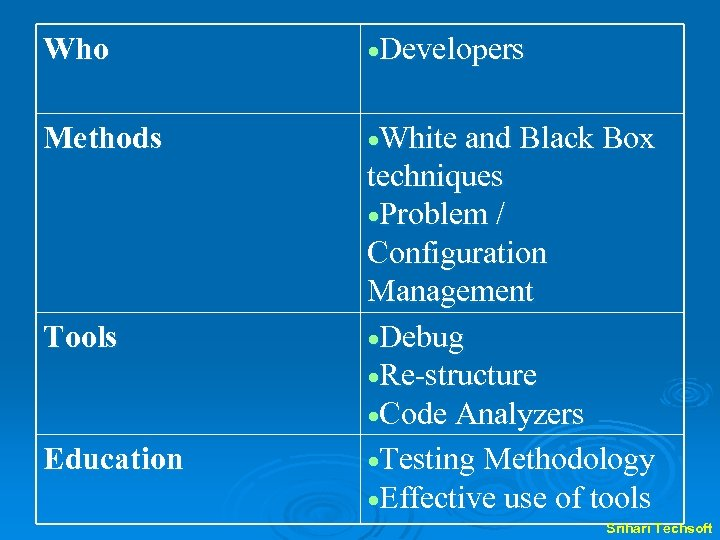 Who Developers Methods White and Black Box Tools techniques Problem / Configuration Management Debug