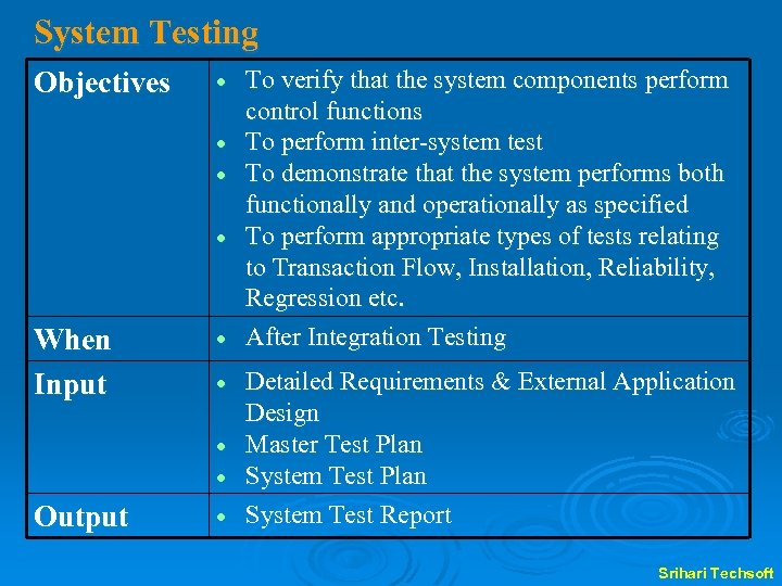 System Testing Objectives When Input Output To verify that the system components perform control