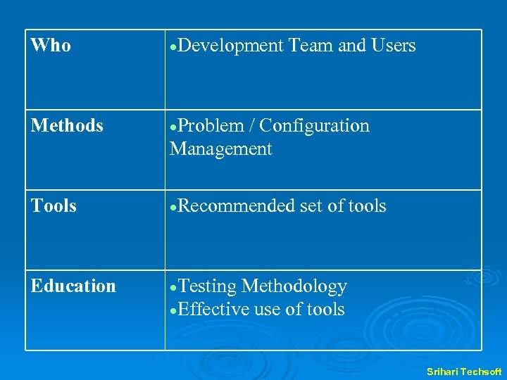 Who Development Team and Users Methods Problem / Configuration Management Tools Recommended set of