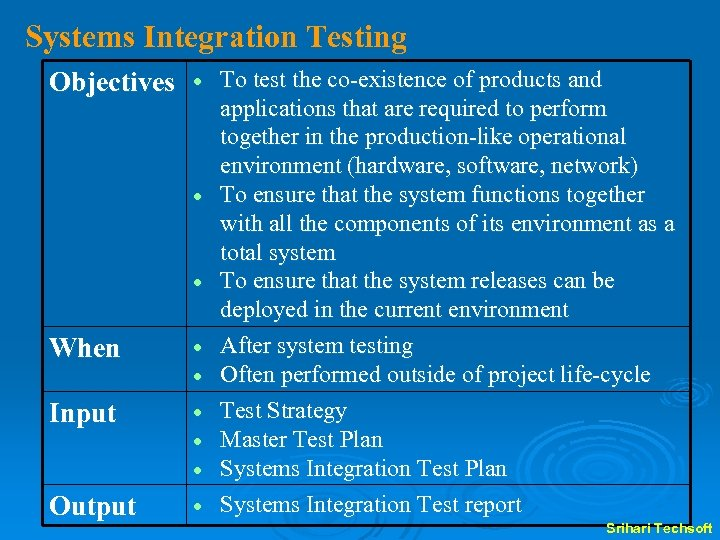 Systems Integration Testing Objectives When Input Output To test the co-existence of products and