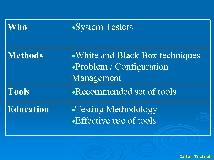 Who System Testers Methods White and Black Box techniques Problem / Configuration Tools Education