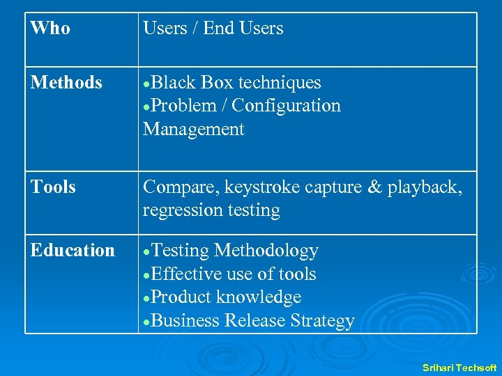 Who Users / End Users Methods Black Box techniques Problem / Configuration Management Tools